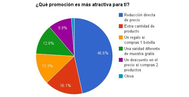 ¿Qué promoción es más atractiva para ti?